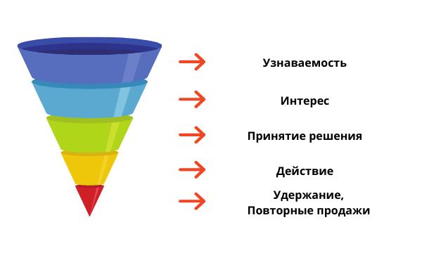 Маркетинговая воронка